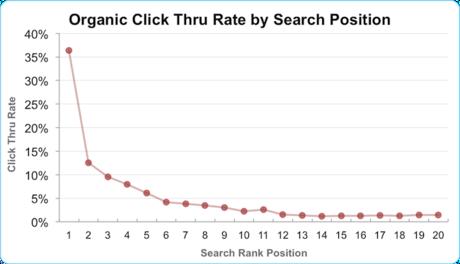 구글 검색결과 순위별 클릭률(2011)