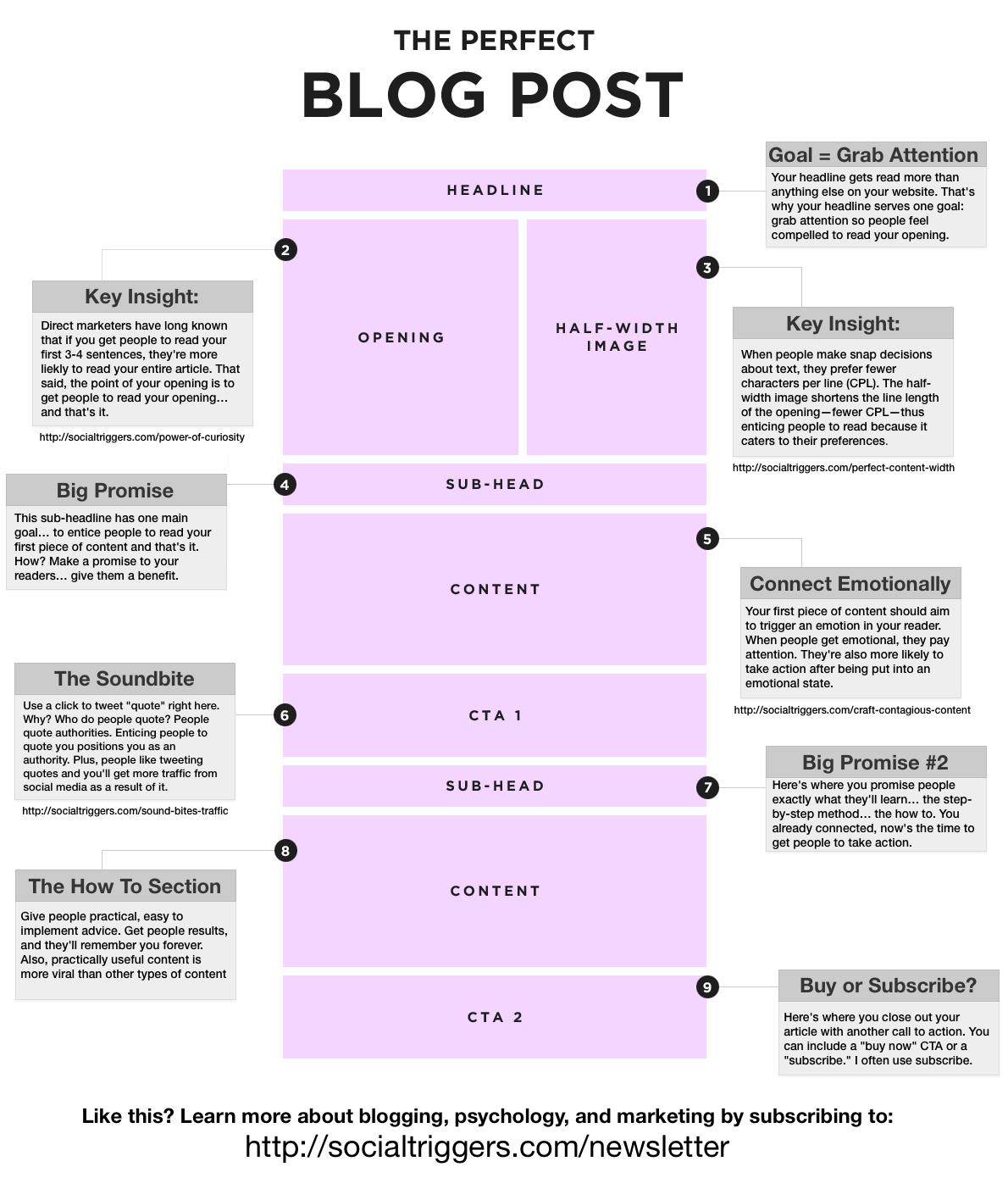블로그 포스트 포맷